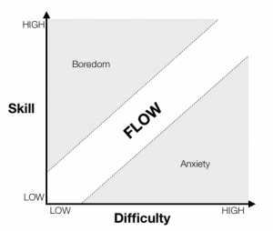 A graph of skill vs. difficulty, showing that both must be similar to achieve flow.