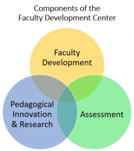 Components of the FDC: Faculty Development, Assessment, Pedagogical Innovation & Research