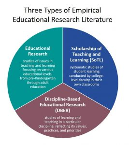 The three types of empirical educational research literature: 1. Educational Research: studies of issues in teaching and learning focusing on various educational levels, from pre-Kindergarten through adult education; 2. Scholarship of Teaching and Learning (SoTL): systematic studies of student learning conducted by college-level faculty in their own classrooms; and 3. Discipline-Based Educational Research (DBER): studies of learning and teaching in a particular discipline, reflecting its values, practices, and priorities.